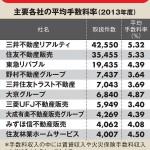 2013年度の主要仲介会社の手数料比率