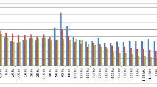 ゲーム機の音を計測したグラフ