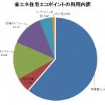 省エネ住宅エコポイントの内訳グラフ