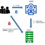 住宅ローン保証の関係図