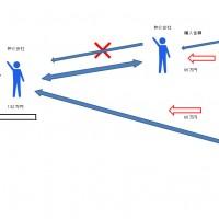 両手取引の説明図
