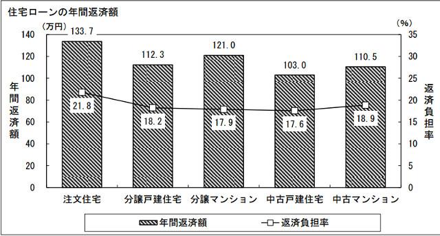 住宅ローンの年間返済率