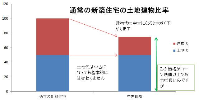 通常の新築住宅の土地建物比率