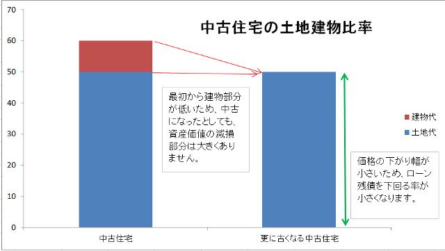中古住宅の土地建物比率