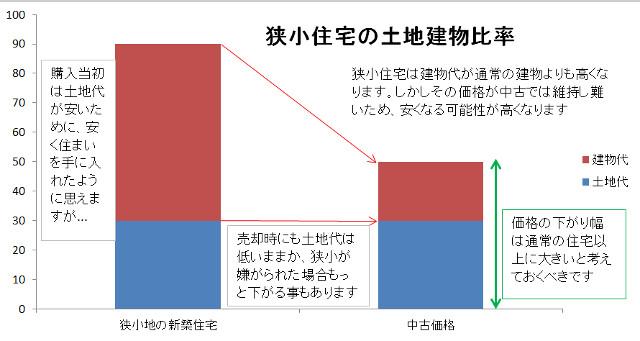 狭小住宅の土地建物比率