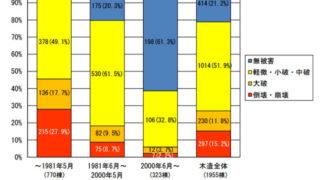 熊本地震の住宅の被害状況