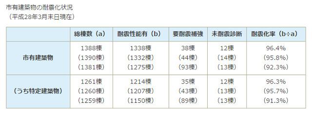 千葉市所有の建物の耐震化率