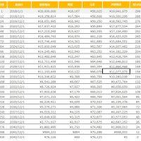 金利1.09%25年返済のシミュレーション