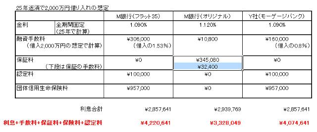 借入諸費用の比較