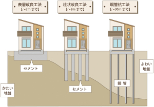 3種の地盤改良