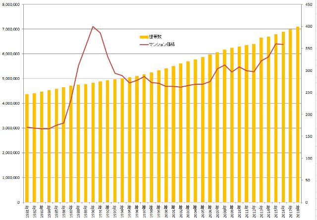 東京都の世帯数と首都圏のマンション価格
