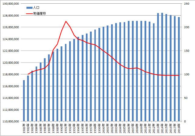 日本全体の人口と住宅地の地価の推移