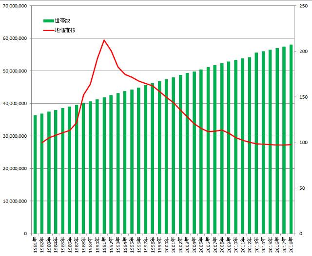 日本全体の世帯数と住宅地の地価の推移